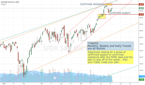 SPY: SPY Game plan to follow FOMC data
