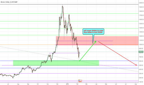 BTCUSD: long from 6k to sell target then down to $5000