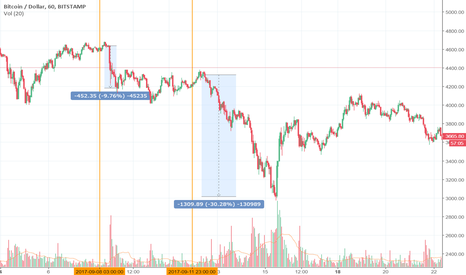 BTCUSD: Bitcoin trends from an Institutional perspective.