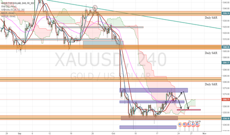 XAUUSD: XAUUSD Outlook