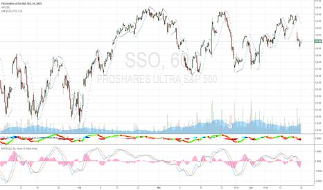 SSO: Swing trading SSO