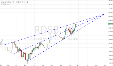 RDSB: RDSB Targeting a move into the £25.00 range