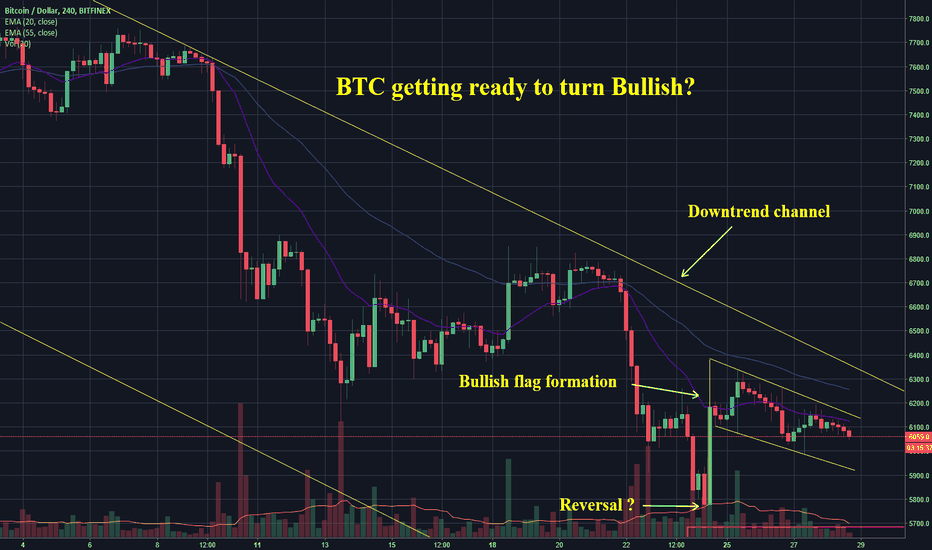 BTCUSD: BTC - Is Bitcoin getting ready to turn Bullish??