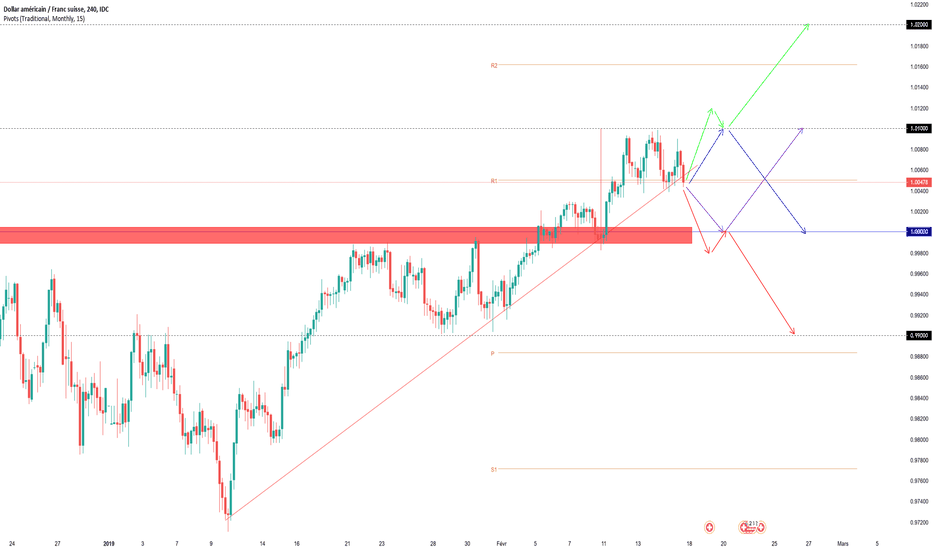 USDCHF: Projections Swing USDCHF (semaine dernière +100 PIPS)