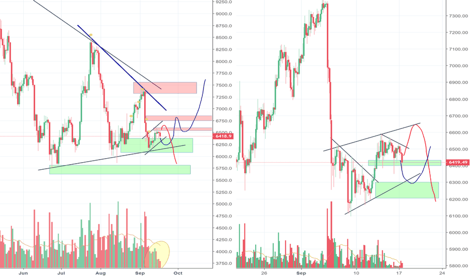 BTCUSD: Bitcoin looking bearish or is there something else going on?