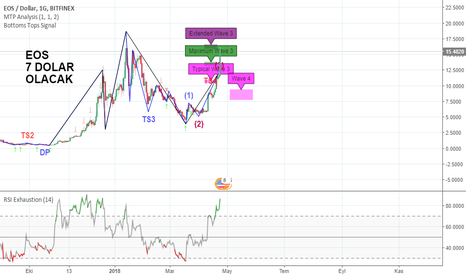 EOSUSD: EOS / USD Orta Vadeli Alım Sinyali