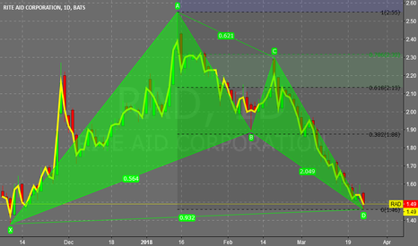RAD: RITE AID (RAD) PHARMACY DAILY BULL GARTLEY