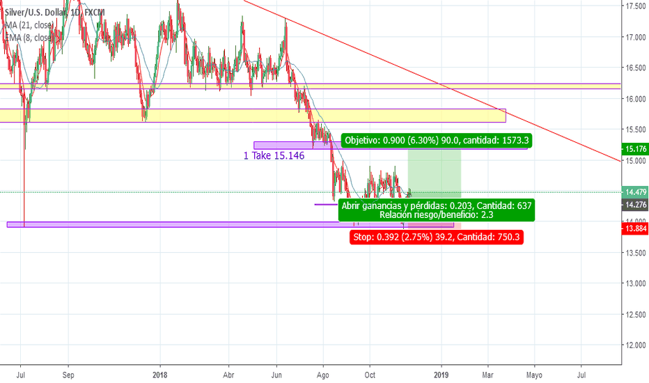 XAGUSD: Buy LIMIT XAGUSD