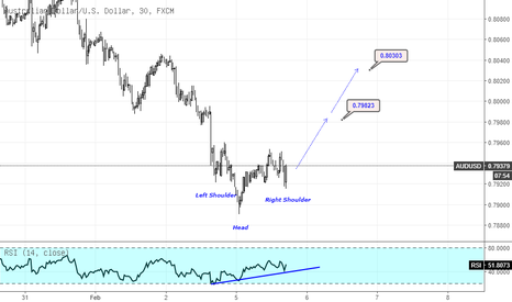 AUDUSD: AUDUSD Inverted Head and shoulders