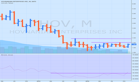 HOV: $HOV Monthly RSI perking