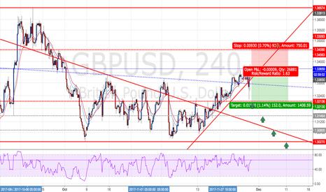 GBPUSD: GBPUSD : Short positions - Ratio ( 1 : 1.63)
