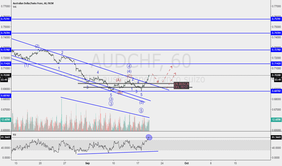 AUDCHF: AUDCHF CANAL ROTO