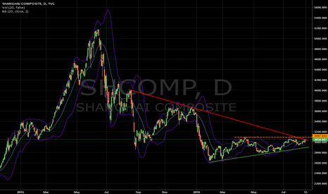 SHCOMP: Watching out Shangai Index