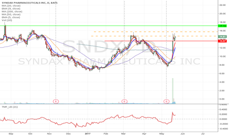 SNDX: SNDX - Flag formation Long from $14.73 / 15.74 to $17.13