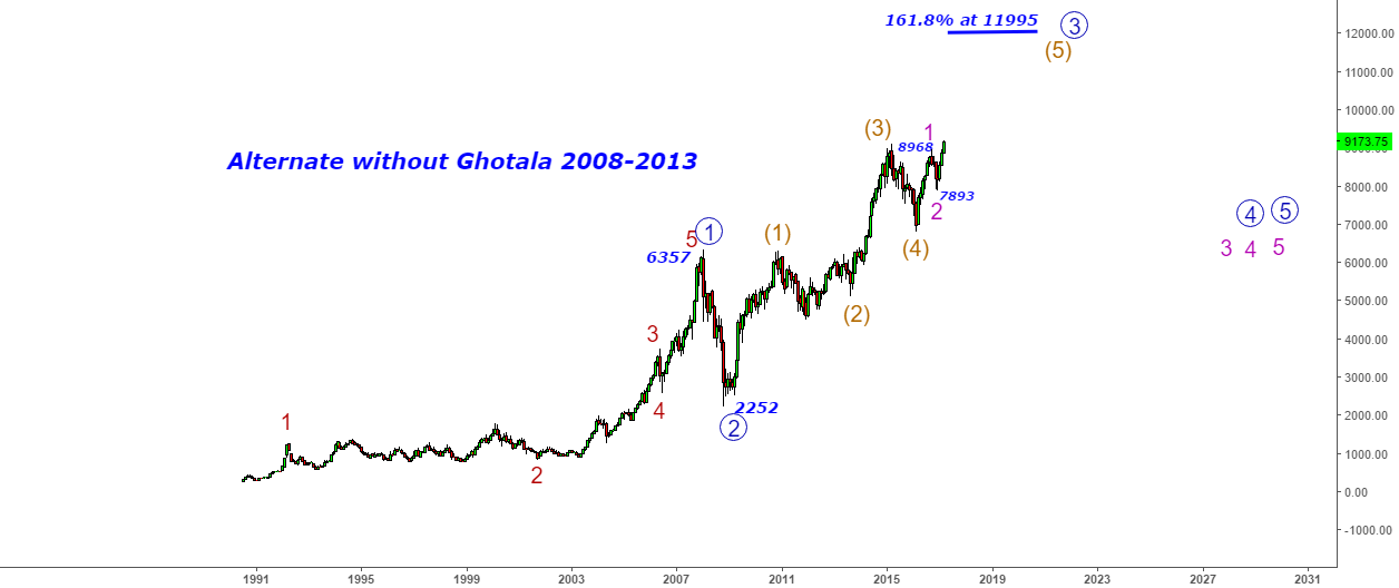 Nifty - Alternate without Ghotala 2008-2013