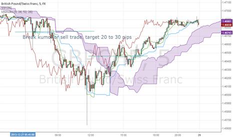 GBPCHF: 5 min trading
