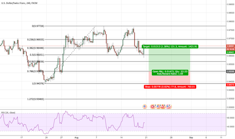 USDCHF: Long position