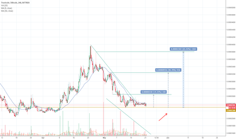 TRSTBTC: TRST in a good area for shopping.