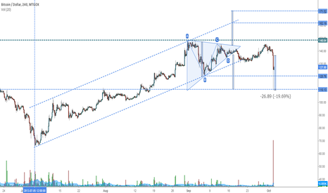 BTCUSD: BTCUSD - Down 20% after Silk Road Closed
