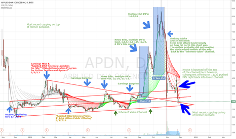 APDN: APDN Long Opportunity