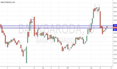 BANKBARODA: BoB buy above 170.5