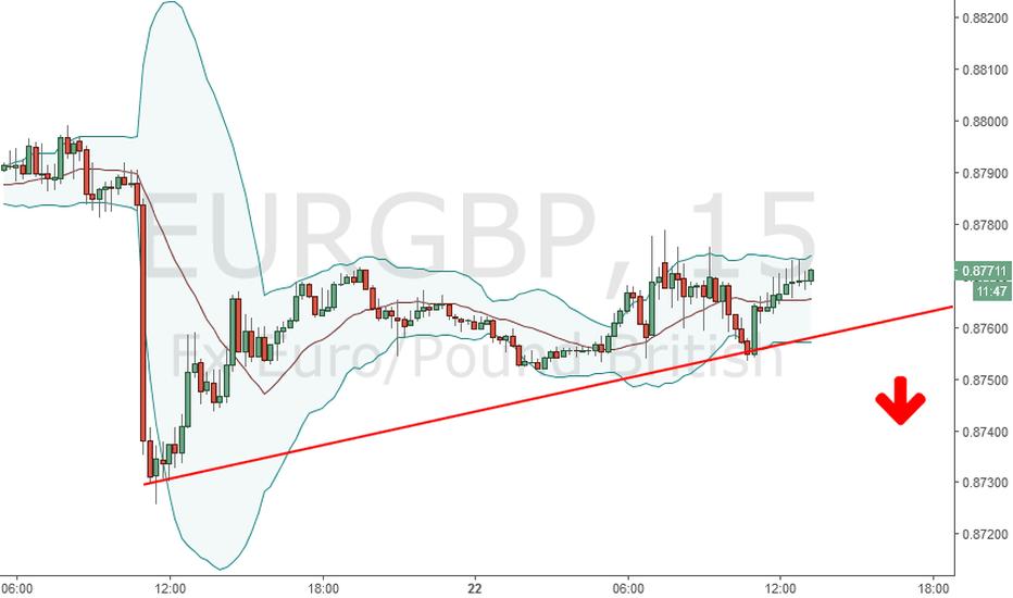 EURGBP: Menunggu EUEGBP break