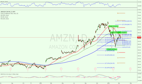 AMZN: Zero chance if price hit 200dma one more time to hold.