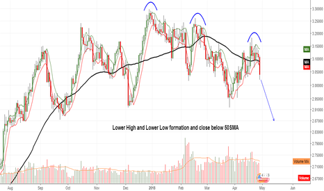 XCUUSD: Lower High and Lower Low formation and close below 50SMA