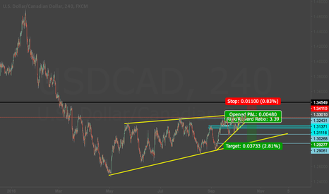 USDCAD: Perfect short option