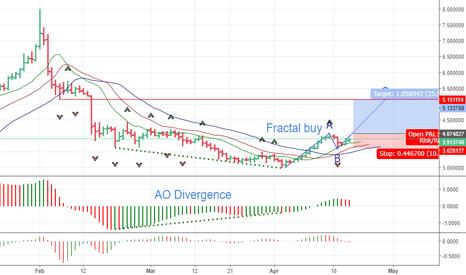 ETHLTC: Buying ETHLTC