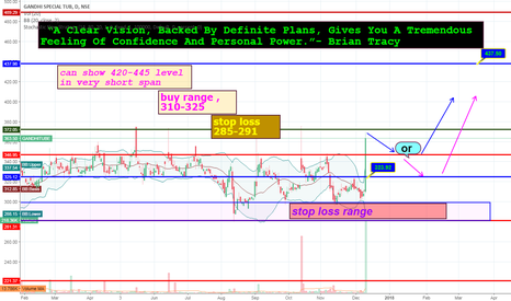 "GANDHITUBE: a ""could be "" !!good stock to track for next couple of sessions"