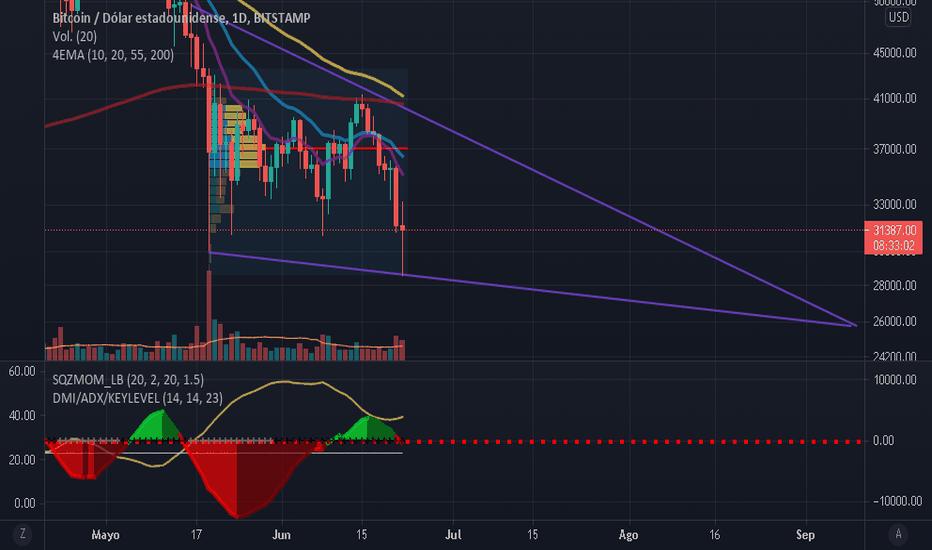 tradingview btc diagramos