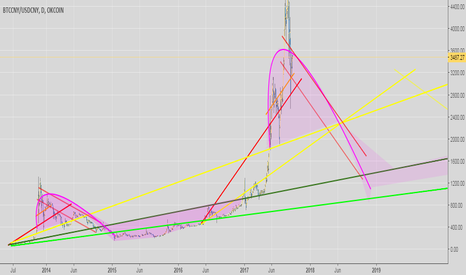 BTCCNY/USDCNY: fast trends break sooner than later or are reflected at least