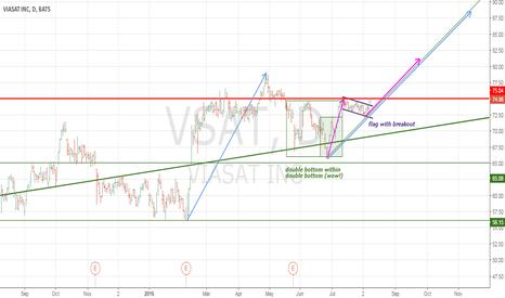 VSAT: A wonderful longing consolidation on VSAT stock