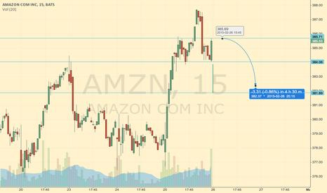 AMZN: test AMZN