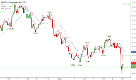 GBPJPY: Retracment Stopping