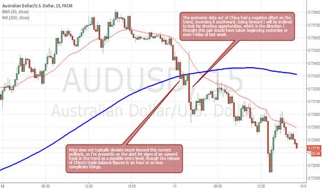 AUDUSD: AUDUSD Finally Headed South Again
