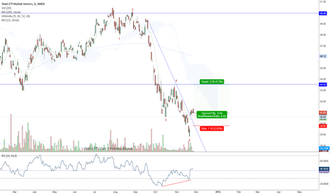 SLX: Steel ETF ( Daily ). Potential Bounce.