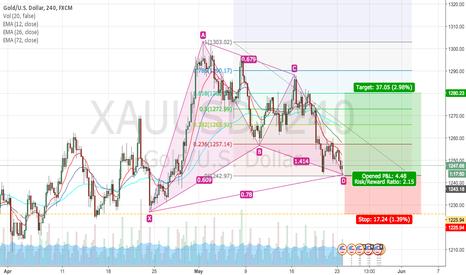 XAUUSD: Gartley Pattern on Gold