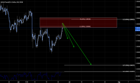 GBPUSD: GBPUSD - END TO THE MADNESS