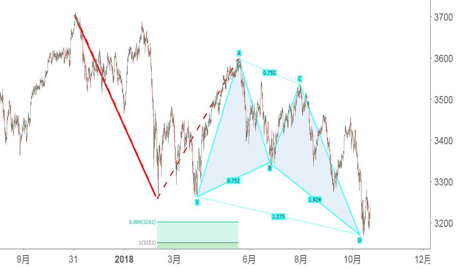 EUSTX50: 几个形态在一起,要不要买欧股基金呢?