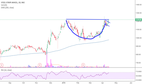 SSWL: Steel Stripe Wheels- Looks Like CUP and Handle
