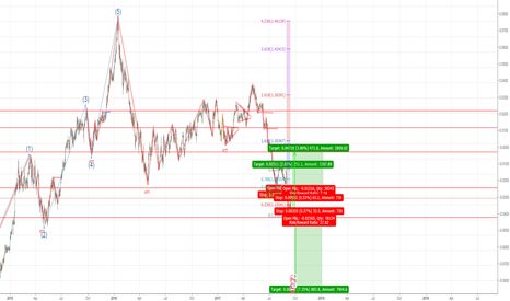 USDCAD: Long or Short I dont know but this I think will the options