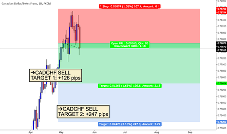 CADCHF: CADCHF SELL (TARGET 1: +126 PIPS & TARGET 2: +247 PIPS)