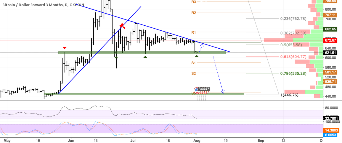 key point for btcusd3M