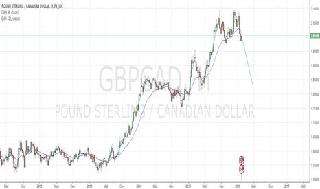GBPCAD: фунт,канадец