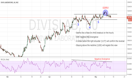 DIVISLAB: Divis Labs - Failed Breakout??