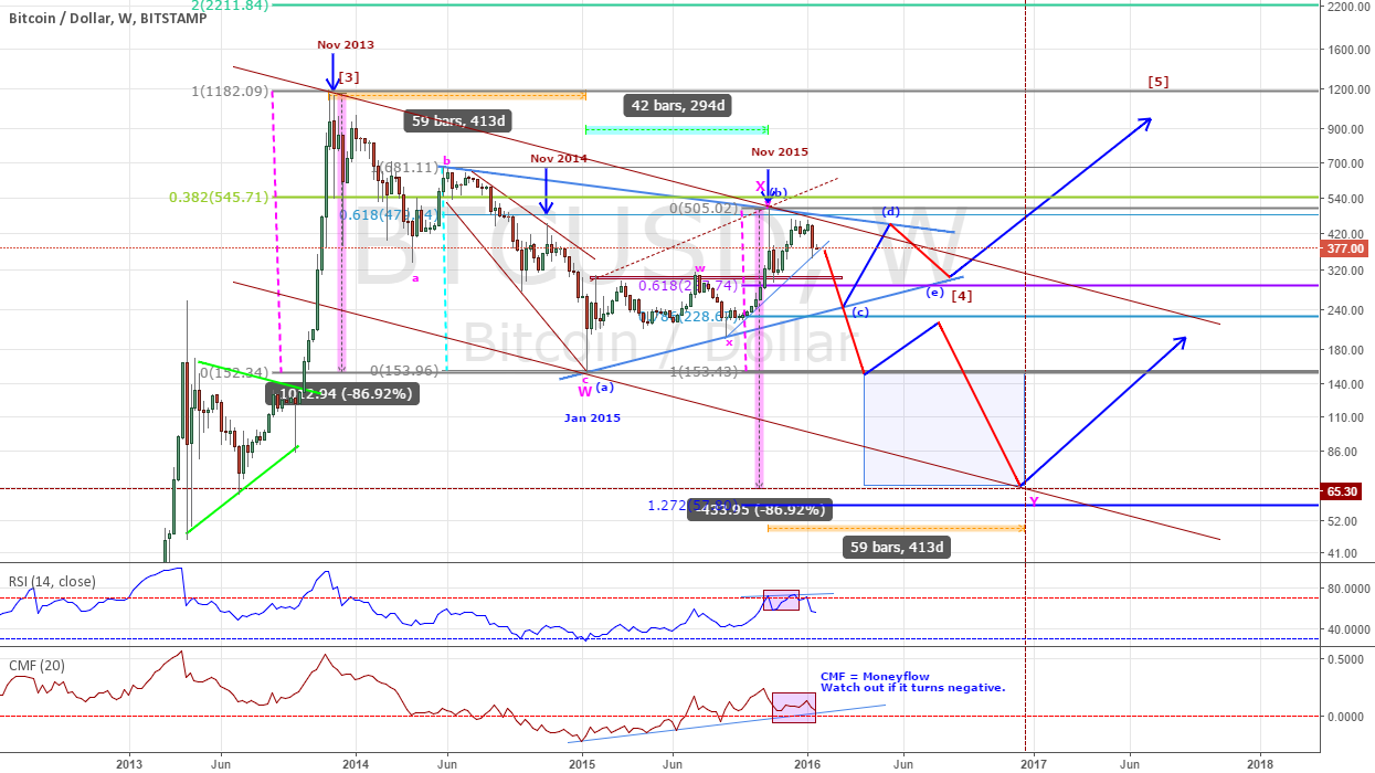 BTCUSD - Outlook for 2016 -17 with 4 possibilities