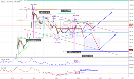 BTCUSD: BTCUSD - Outlook for 2016 -17 with 4 possibilities