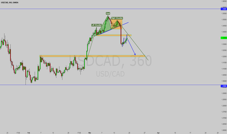 USDCAD: USDCAD confirmed head and shoulder top